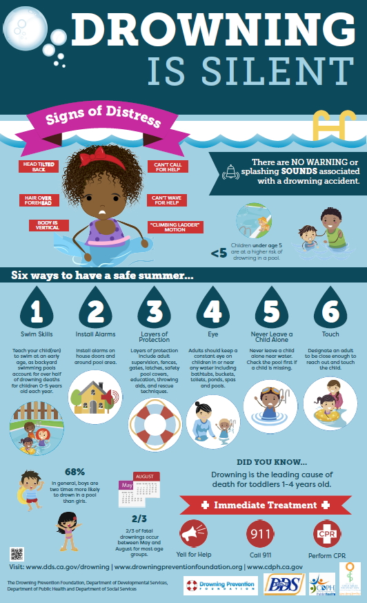 Drowning Prevention Info-graph